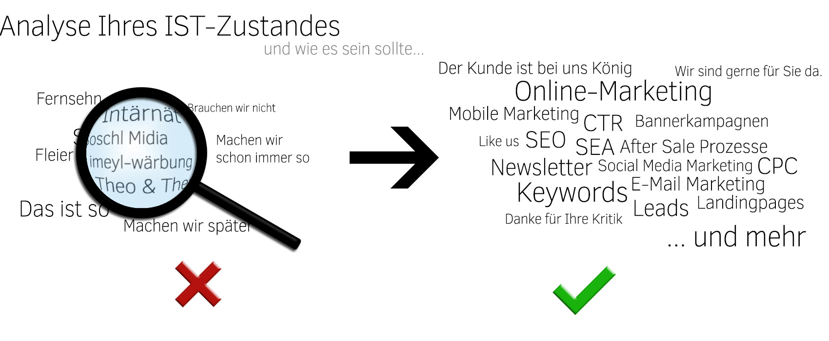 analyse_marketing